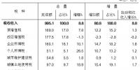 重庆市财政局公布前8月财政预算执行情况 - 财政厅