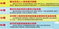 重庆人人享有医疗保障目标基本实现 参保率稳定在95%以上 - 重庆晨网