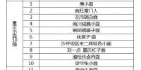 """""""重庆小面百强""""官方版榜单发布 你心中的那碗上榜了吗? - 重庆晨网"""