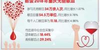 重庆去年34万余人次无偿献血 - 重庆新闻网