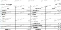 重庆市档案局2018年度部门决算情况说明 - 档案局