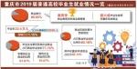 重庆市2019届普通高校毕业生就业报告发布 超六成在渝就业 本科就业率教育学最高 - 教育厅